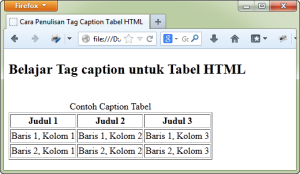 Contoh penulisan tag caption tabel HTML