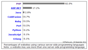 Market Share PHP