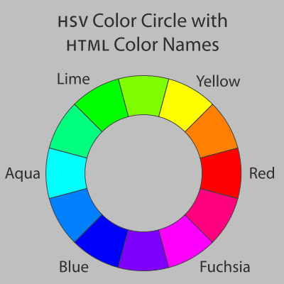 Lingkaran Warna (color wheel) - wikipedia