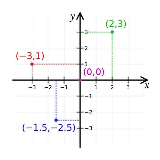 Contoh diagram kartesius (sumber - wikipedia)
