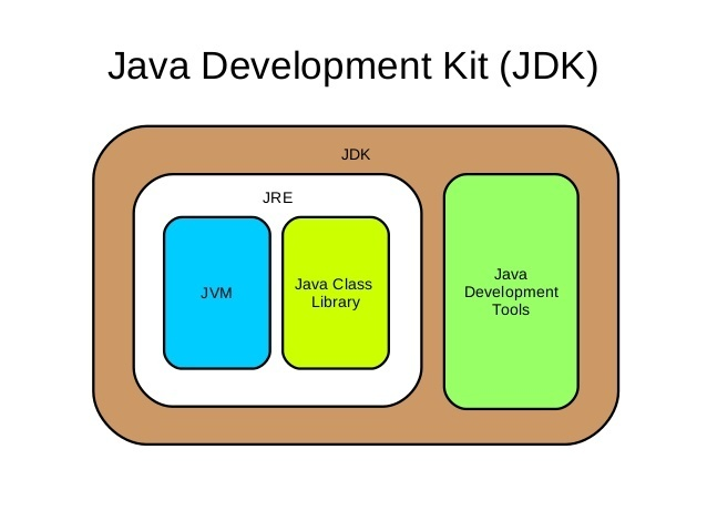 Isi dari JDK - Java Development Kit (sumber gambar quora.com)