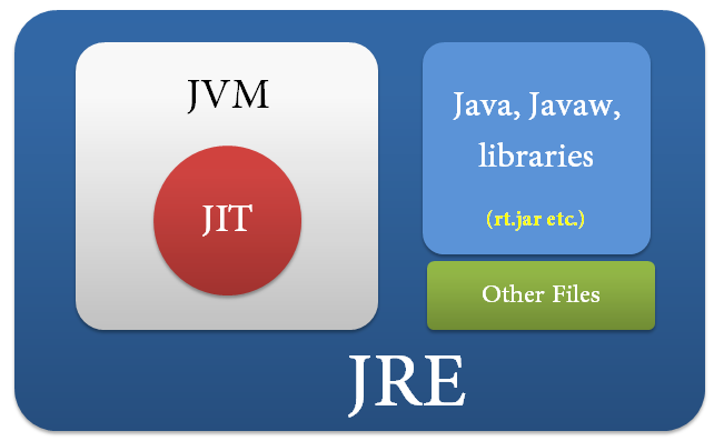 Isi dari JRE - Java Runtime Environment