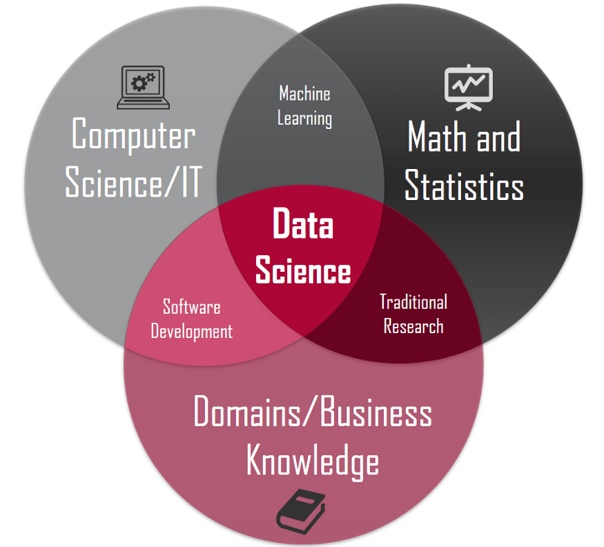 Bidang keilmuwan data science